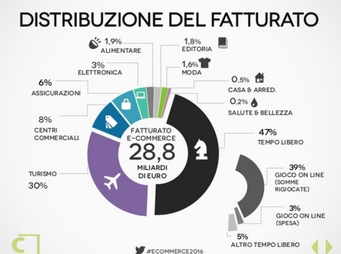 E-Commerce in Italia Distribuzione