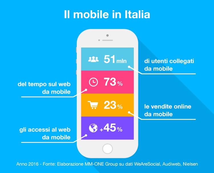 Infografica Mobile in Italia 1